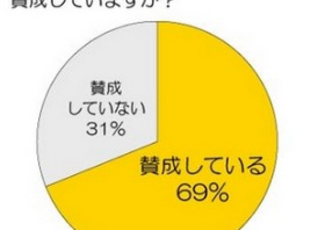 「自分の妻は美人」 男性7割が回答