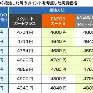 【第24回】値下がりで安心しちゃダメ! ENEOSでおトクに給油する方法教えます