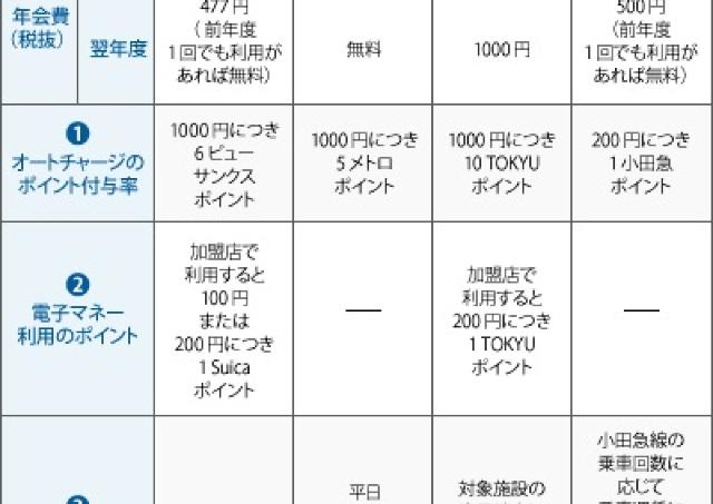 【第6回】SuicaとPASMOどちらがおトク?(2)○○したSuicaが最強?