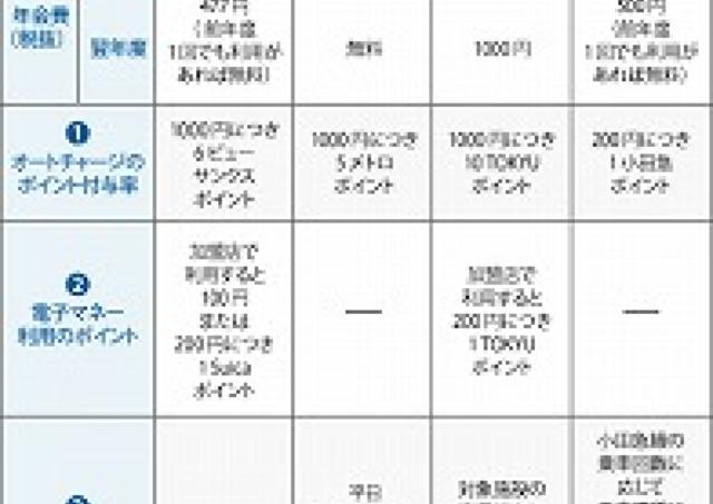 【第5回】SuicaとPASMOどちらがおトク?(1)シーン別でみるポイントの貯まりやすさ