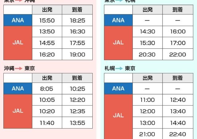 【第10回】マイル基本のキ(3) 貯めるだけじゃダメ ANA or JAL 使いやすいのはどっち?