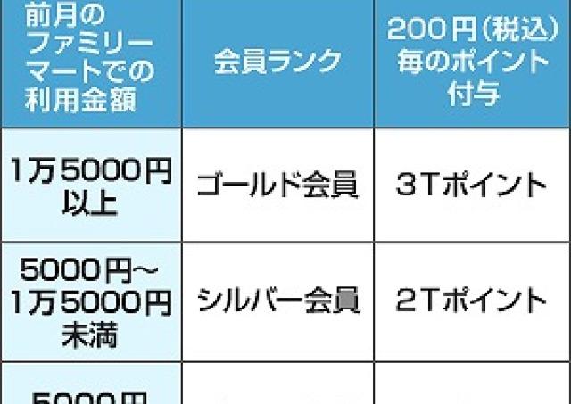 【第11回】ファミマのTポイントが変わった 新ポイントランクアップサービス「ファミランク」とは?