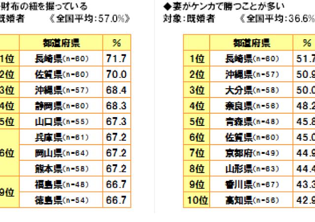 ニッポンかかあ天下グランプリ 財布のヒモ、ケンカ...妻が1番強い県は?